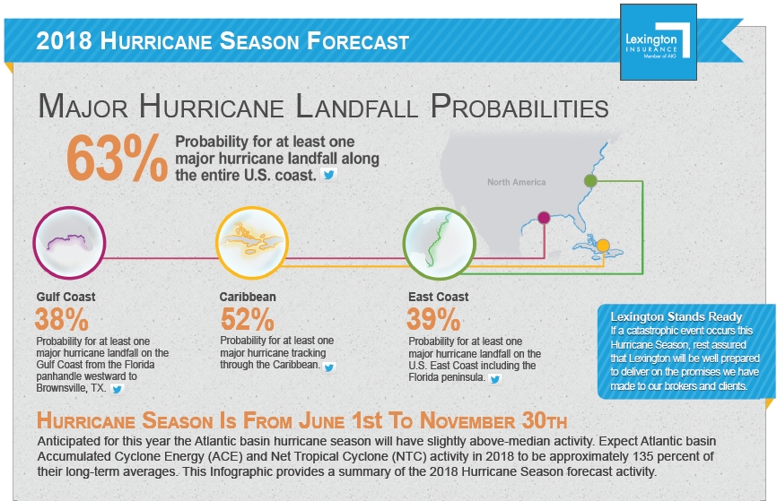 2018 Hurricane Forecast
